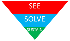 Solving Environmental Problems with Lean Six Sigma