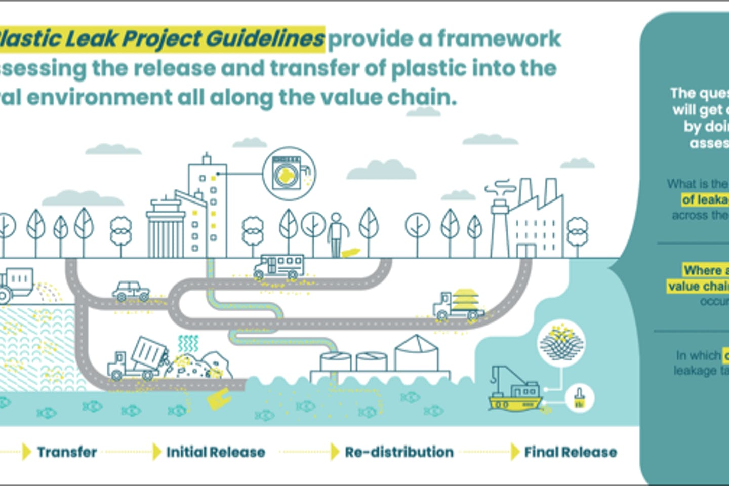 First standardised guidelines to measure plastic pollution in corporate value chains published by the Plastic Leak Project