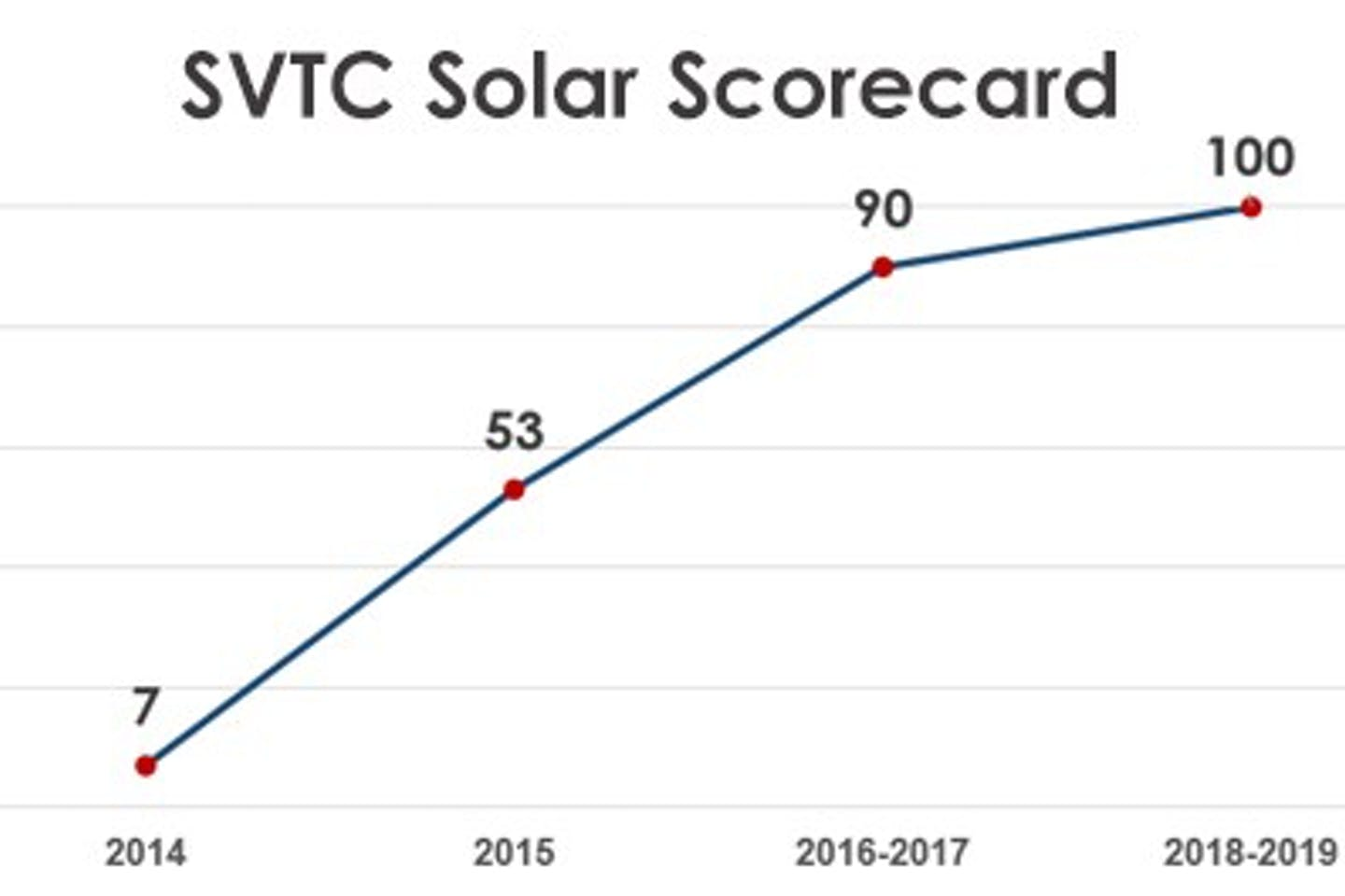 JinkoSolar is number 1 on Silicon Valley Toxics Coalition's latest scorecard