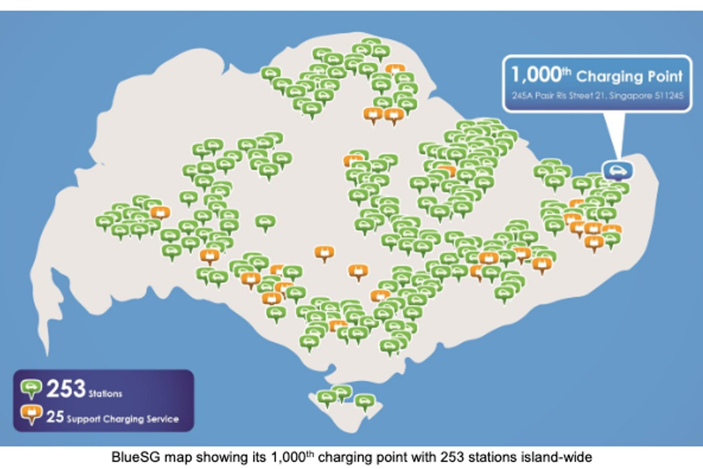 BlueSG's Electric Vehicle Car-Sharing announced the opening of its 1,000th charging point, across 253 charging stations island-wide