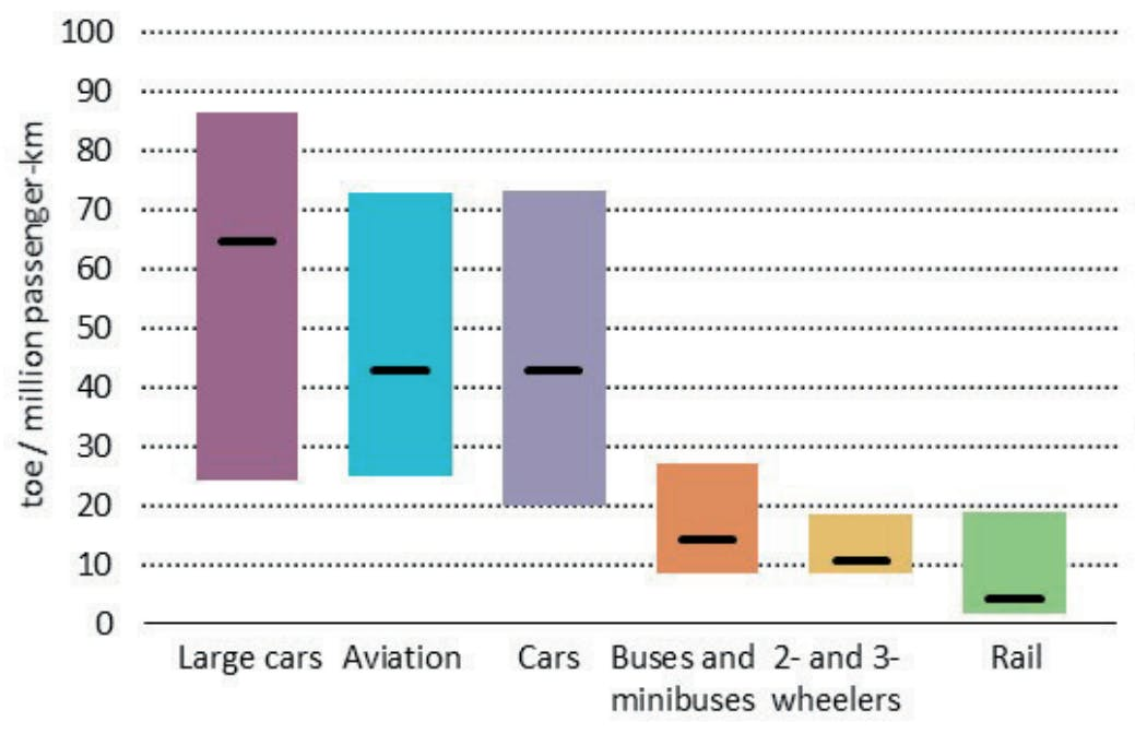 energy used per person per mile for different forms of transport chart
