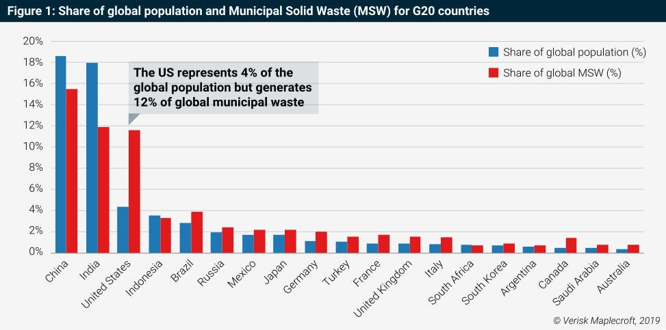 graphic g20 waste