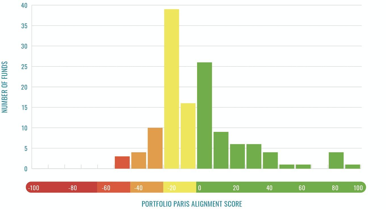 Climate themed funds' portfolio Paris alignment