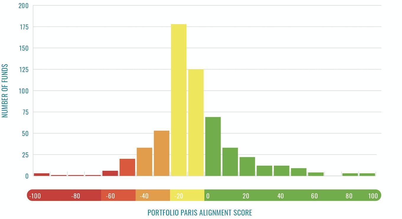 ESG funds' portfolio Paris alignment