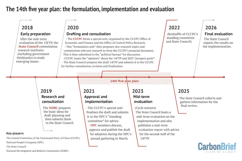 China five year plan 1