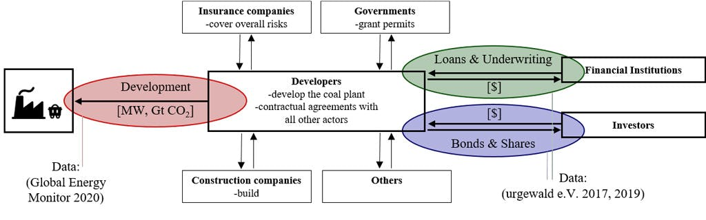 actors and capital flows