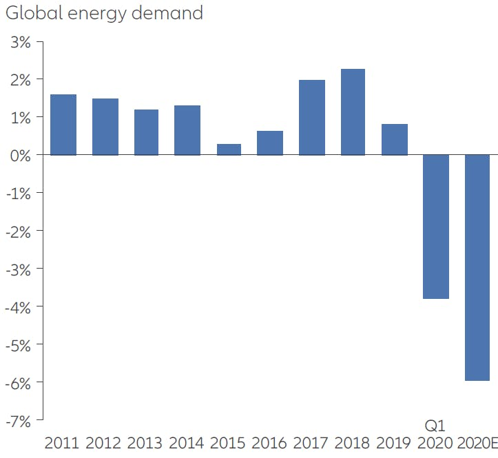Allianz energy demand chart