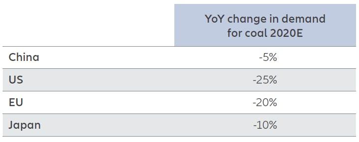 Allianz chart 2