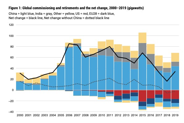Global coal commissioning and retirements and the net change, 2000–2019 (gigawatts): Source: Boom and Bust