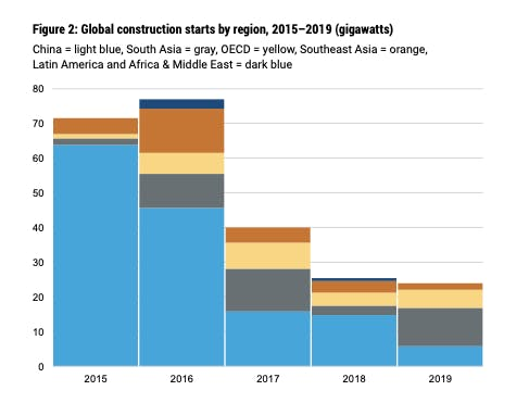 Global construction starts by region, 2015-2019. Source: Boom and Bust 2020: Tracking The Global Coal Plant Pipeline