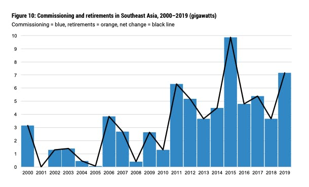 Commissioning and retirements in Southeast Asia, 2000–2019 (gigawatts)