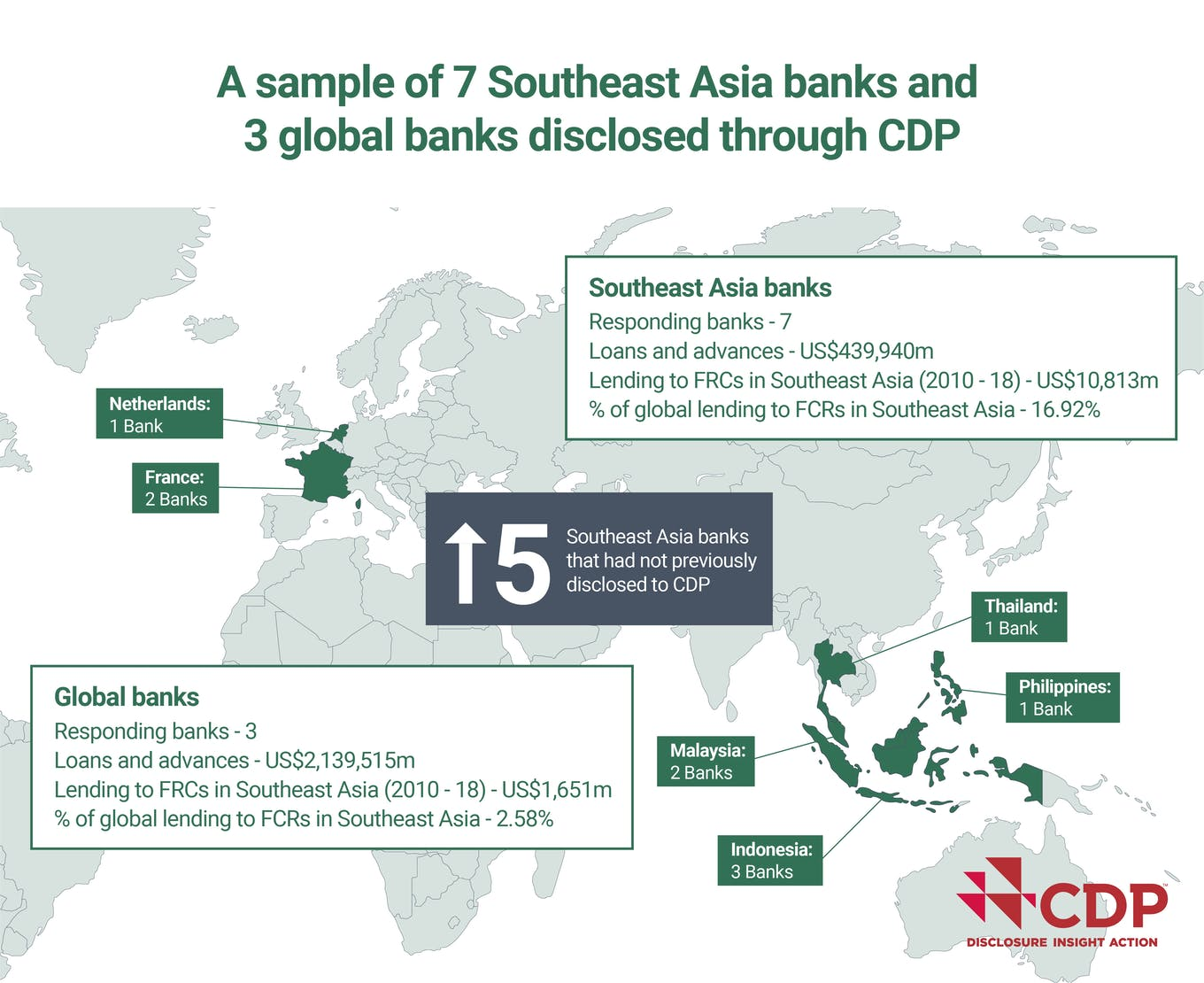 A sample of banks in SEA disclosed through CDP