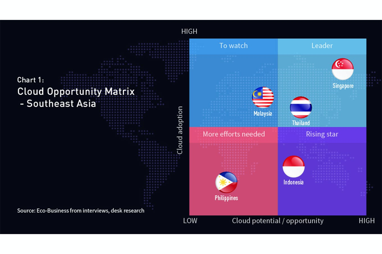 Cloud Opportunity Matrix - Southeast Asia
