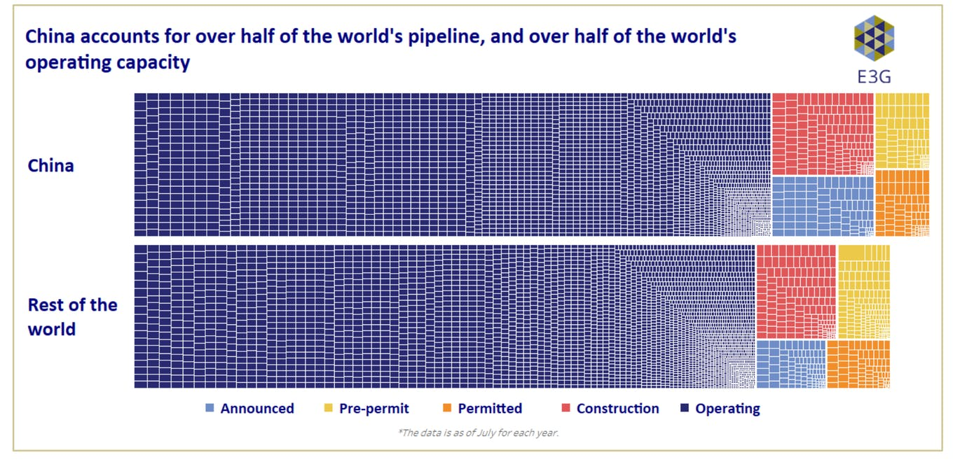 China accounts for over half of the world's pipeline, and over half of the world's operating capacity