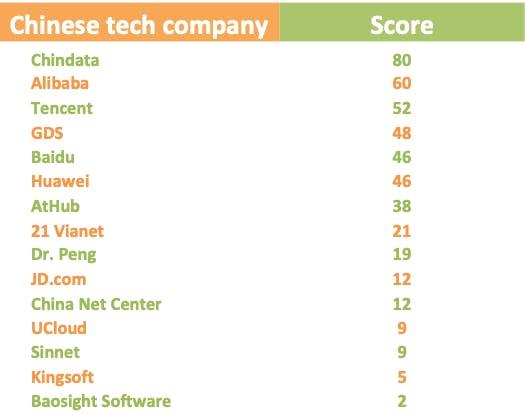 china tech chart 3