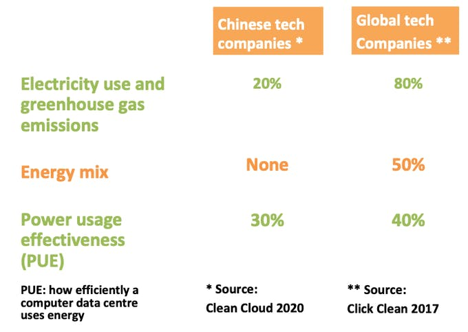 china tech scorecard