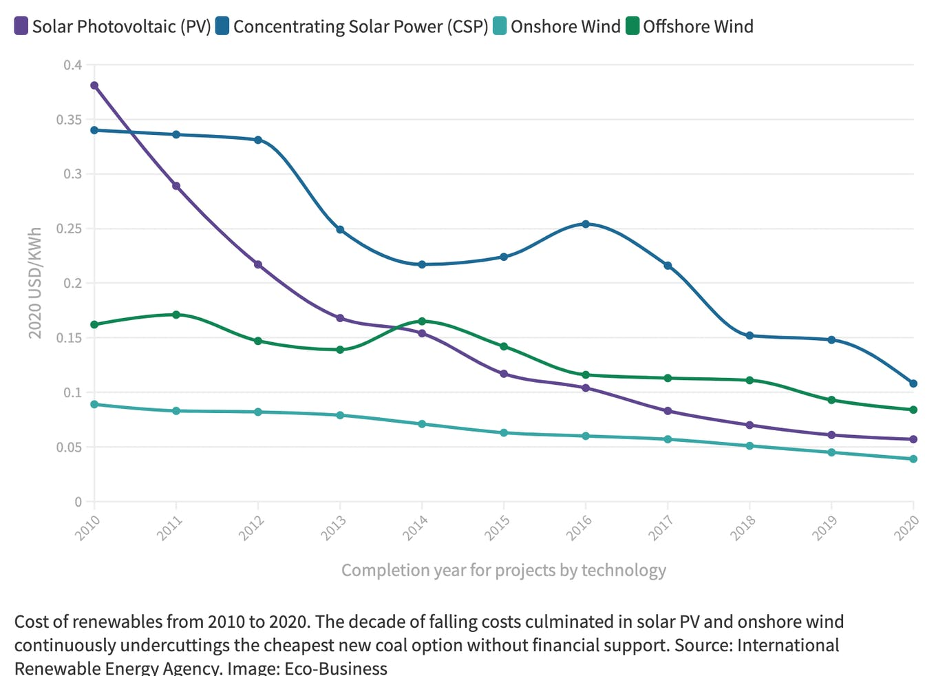 Cost of renewables from 2010 to 2020.