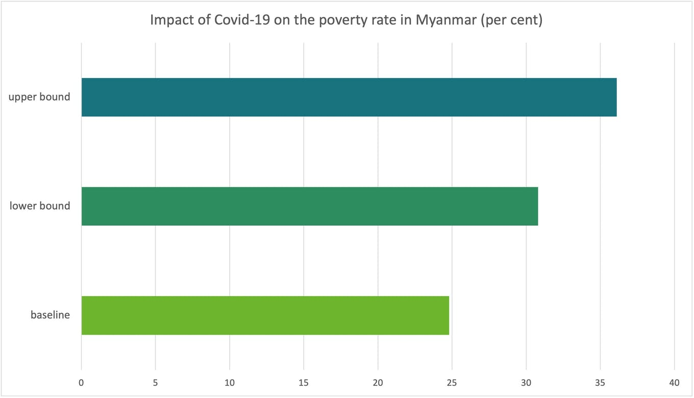 Effect of Covid-19 on poverty rates in Myanmar UNDP