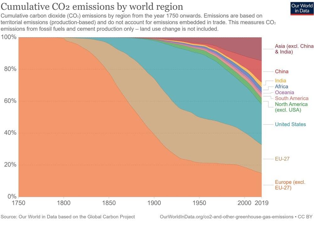 Cumulative CO2 emissions by world region