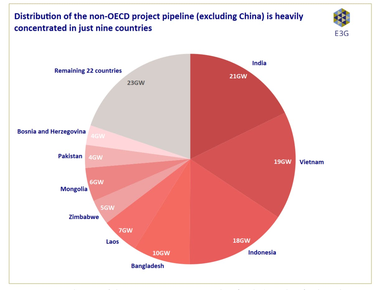 Distribution of the non-OECD project pipeline (excluding China) is heavily concentrated in just nine countries.
