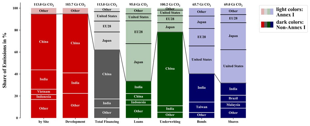 expected territorial and finance-based emissions
