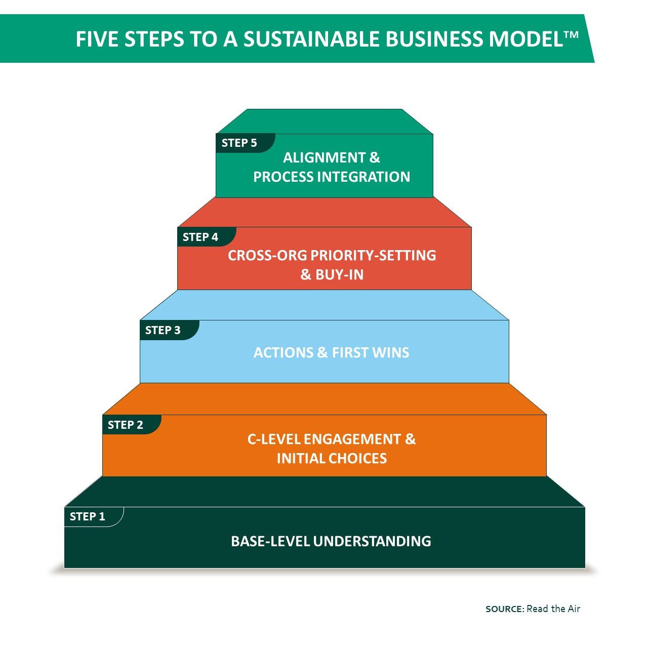 five steps to sustainable business