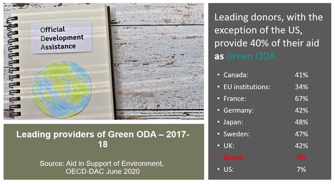 green ODA GGGI
