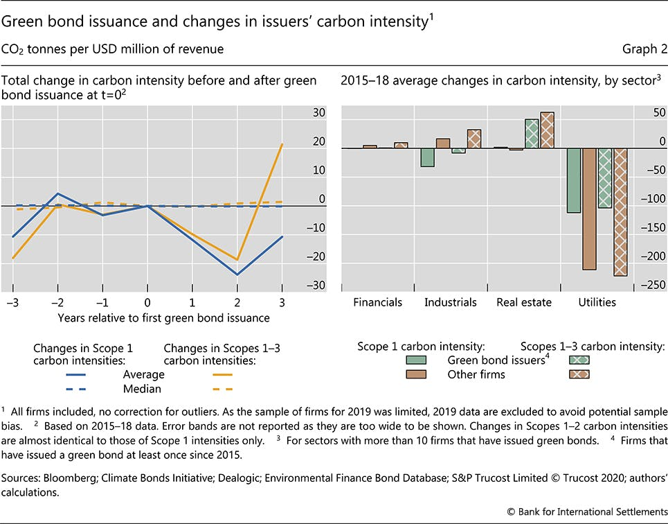 Green bond issuance and changes in issuers' carbon intensity