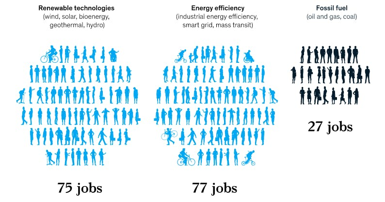 government spending on renewables creates 50 more jobs per $10 million invested than spending on fossil fuels.