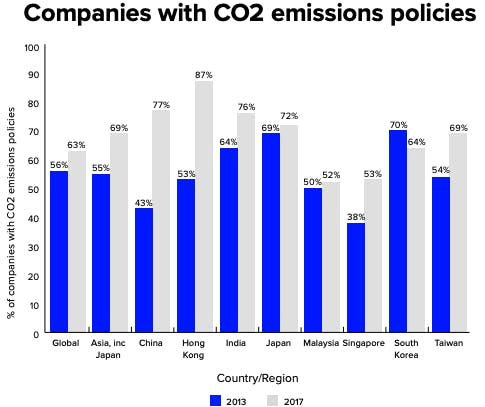 Hong Kong companies on top for carbon emissions monitoring - Refinitiv report