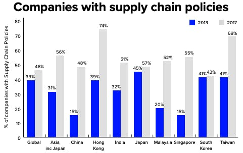 Companies with supply chain policies