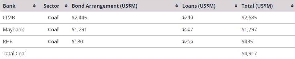 Malaysian banks investing activity, 2010 - 2019