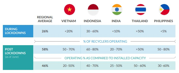 Operational capacity in the recycling sector in South and Southeast Asia