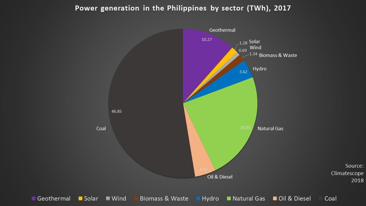 Power generation Philippines 2017