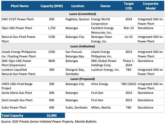 LNG pipeline projects PH