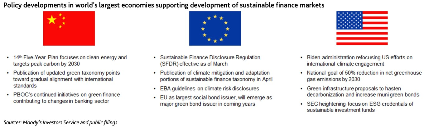 Policy developments in world's largest economies supporting development of sustainable finance markets