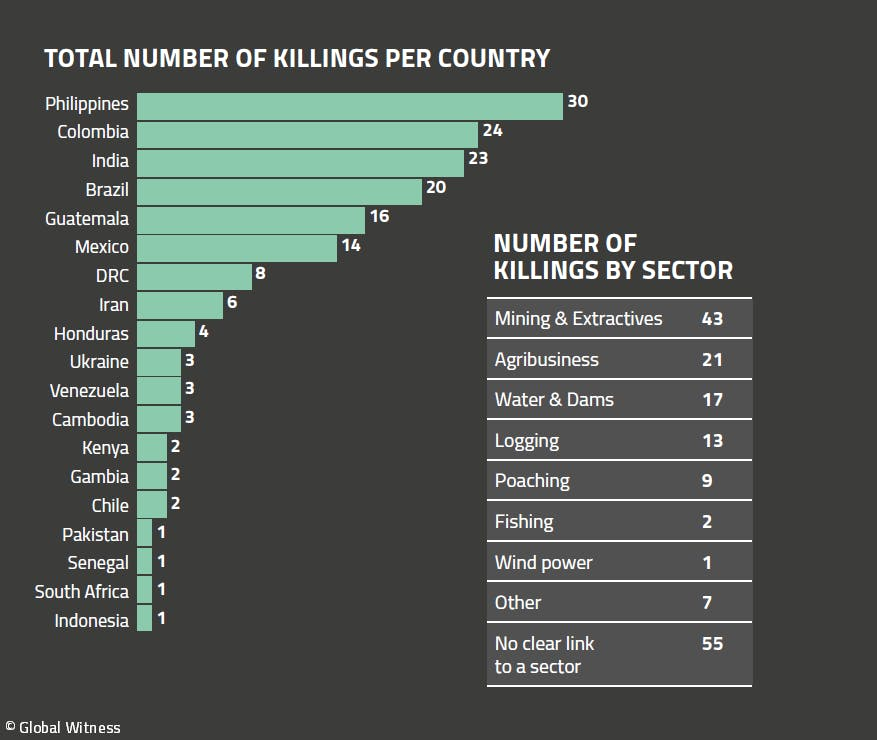Number of environment and land rights defenders killed in 2018