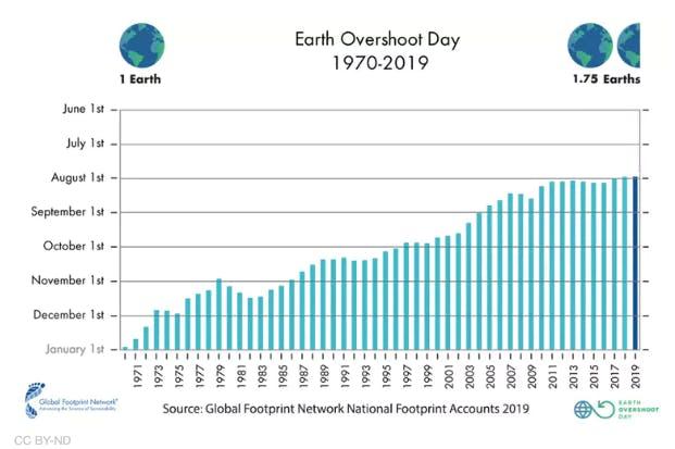 earth overshoot day chart