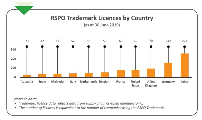 Which countries are using RSPO logo
