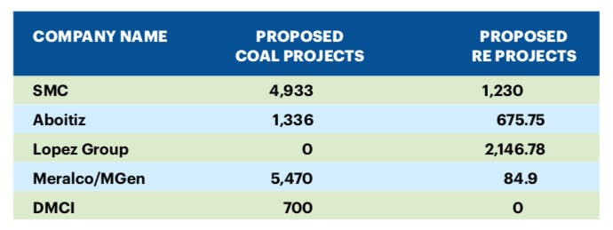 gp coal chart