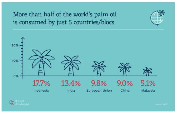 palm oil chart