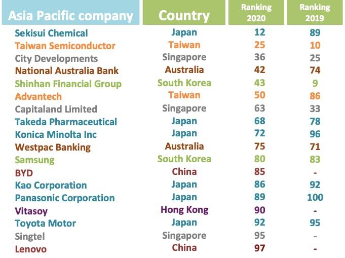 corporate knights chart3