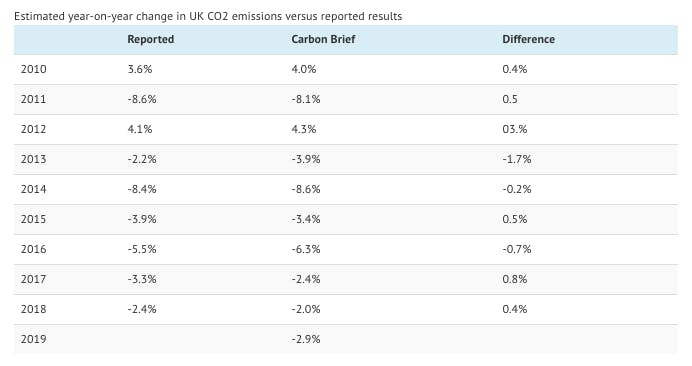 uk emissions chart4