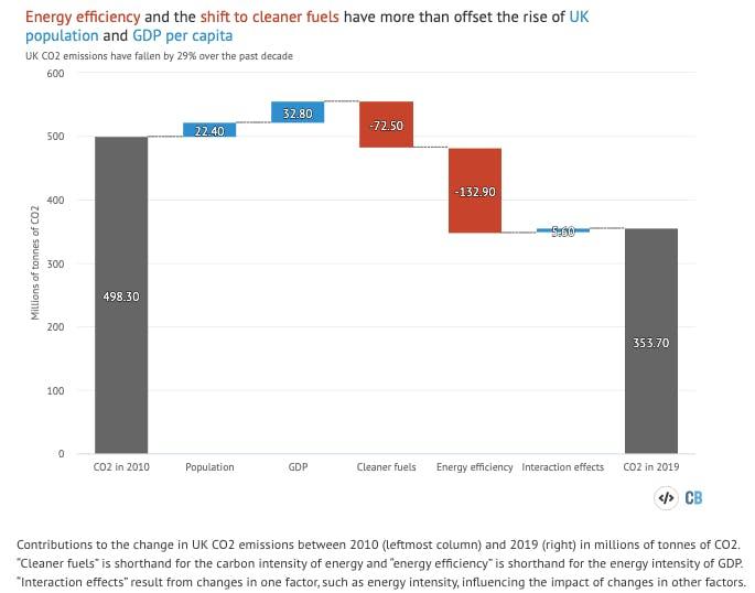 uk emissions chart3