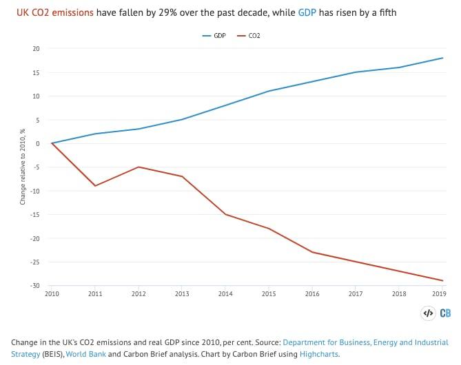 uk emissions chart