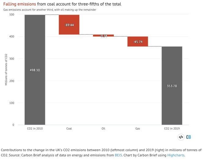 uk emissions chart1