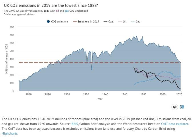 uk emissions chart2