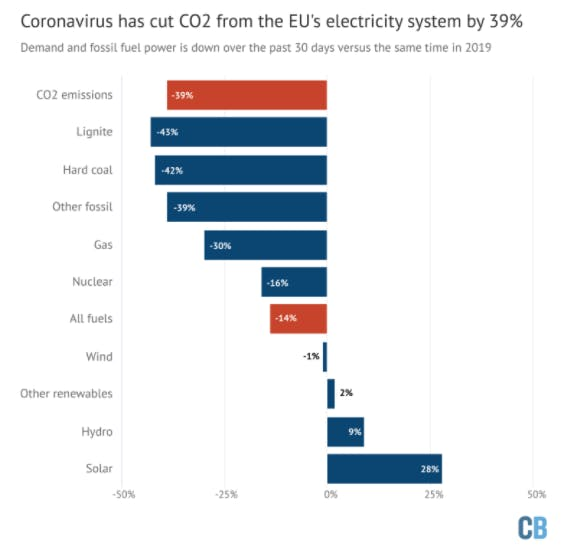 carbon brief co2 europe2