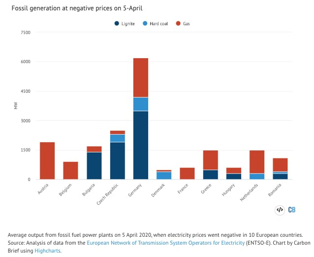 carbon brief co2 europe6
