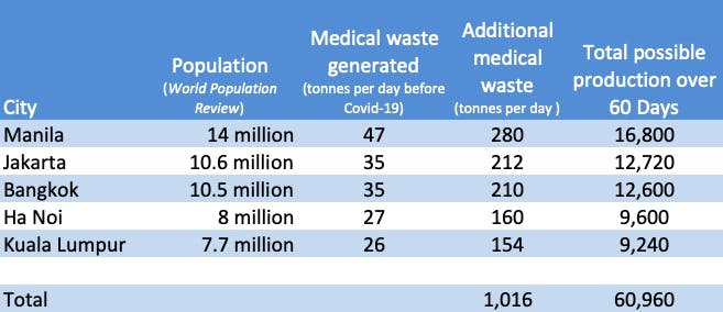 cities medical waste